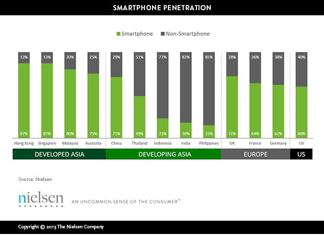 Mobile web and Mobile Videio
