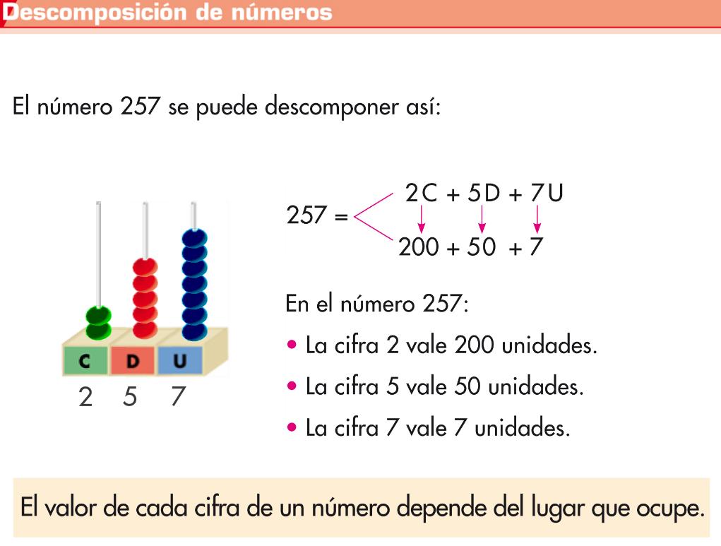 http://www.primerodecarlos.com/TERCERO_PRIMARIA/septiembre/unidad1/mates/aprende_valor_cifras/visor.swf