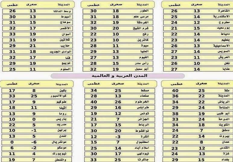 حالة الطقس المتوقعة غداً الأحد 5 إبريل 2015 ودرجات الحرارة المتوقعة على محافظات مصر: