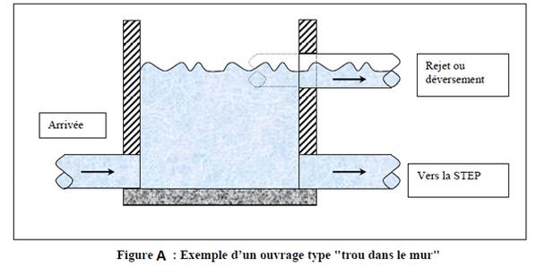 Ouvrages types assainissement pdf outils livres - Bassin de retention maison individuelle ...