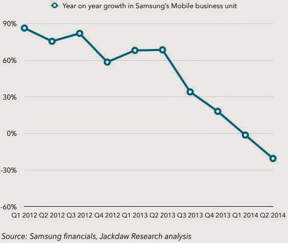 Samsung Profit Graph