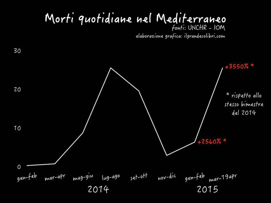 Mediterraneo mare nostro: più di 25 morti al giorno