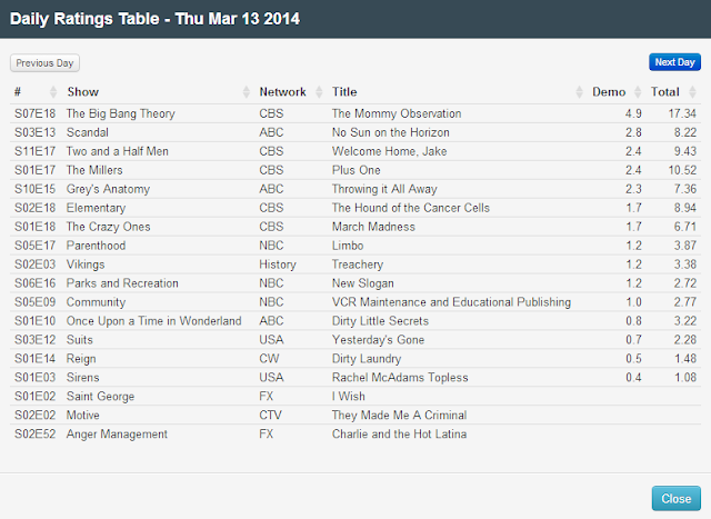 Final Adjusted TV Ratings for Thursday 13th March 2014