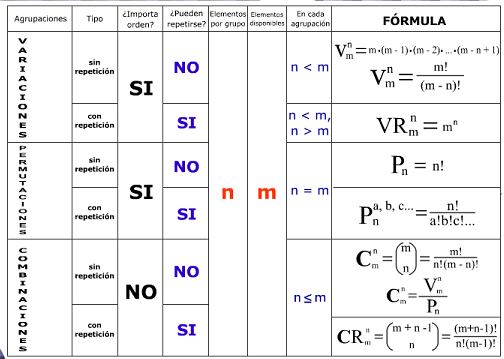 Carmen Montano: Tabla resumen de Combinatoria