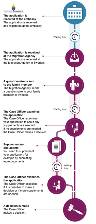 sweden residence permit waiting time 2016