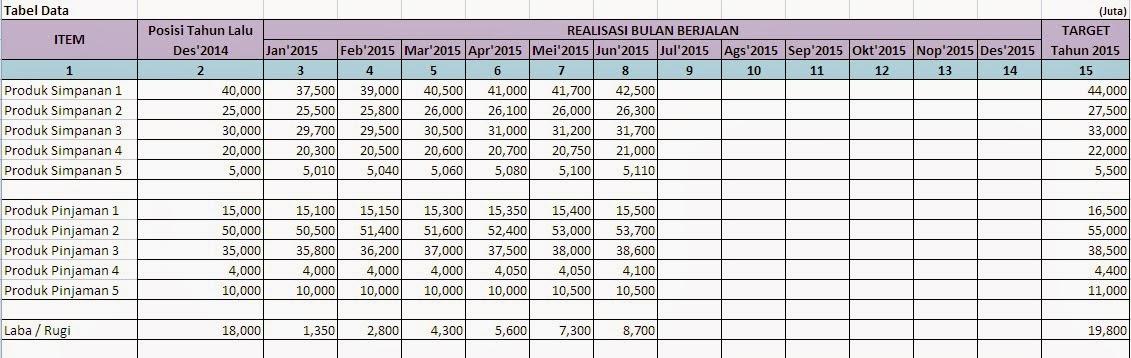 contoh laporan kinerja bank-tabel data