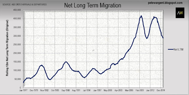 net long term migration