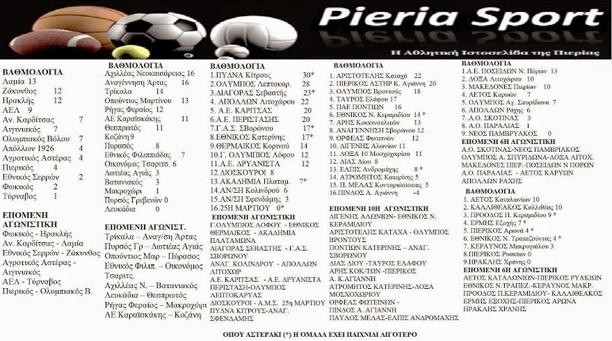 Βαθμολογίες-Επόμενη αγωνιστική ομάδων της Πιερίας