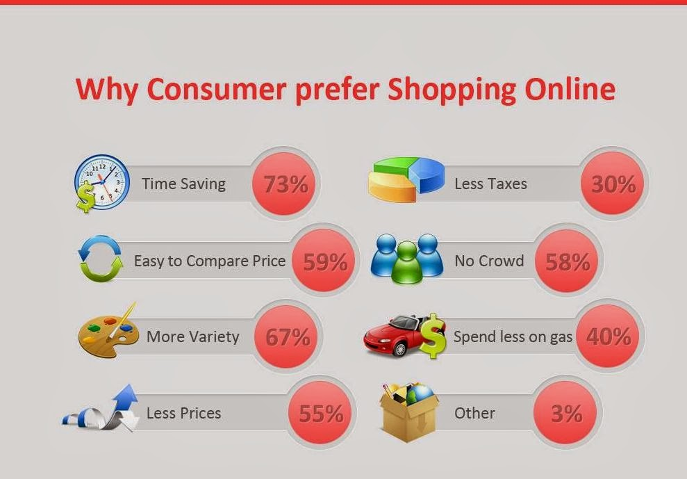 Why shop online?