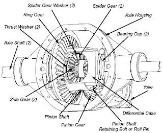 komponen gardan