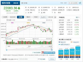 中国株コバンザメ投資 香港ハンセン指数20130318