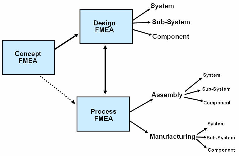 chemical process flow diagram and the secondary development of cad application