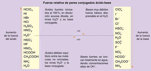 El fsico loco diciembre 2012 cuanto ms fuerte es un cido ms dbil es su base conjugada y viceversa urtaz Choice Image