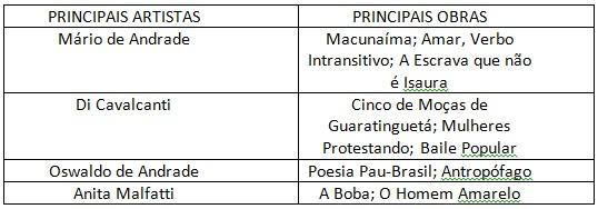 As Cores Do Seculo Xx Tabela Principais Artistas Da Semana De