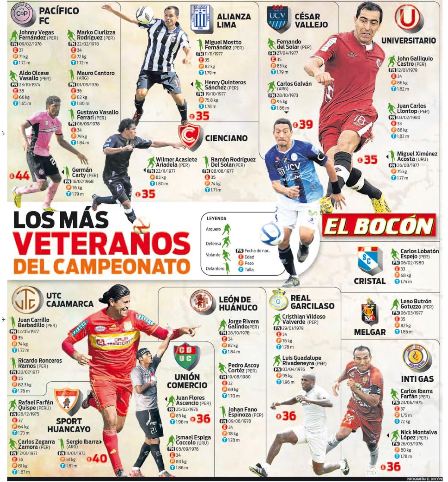 Infografía del fútbol peruano