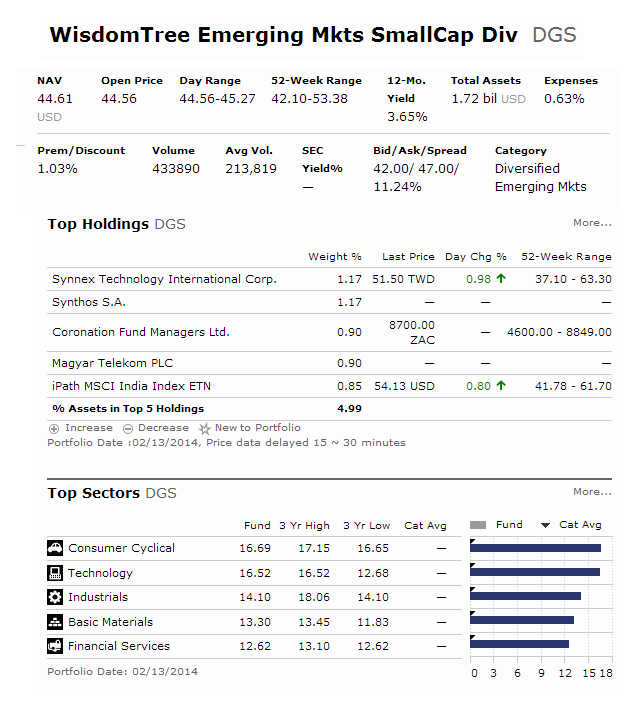 WisdomTree Emerging Markets SmallCap Dividend Fund - DGS