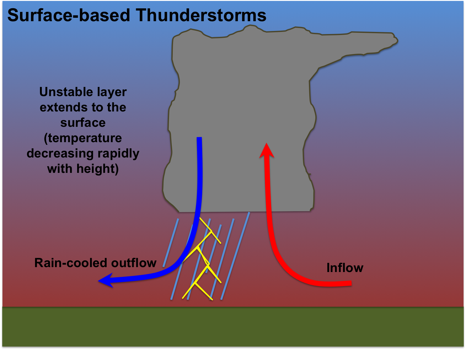 in an elevated thunderstorm this inflow originates well above the surface whereas with most thunderstorms the inflow originates near the surface