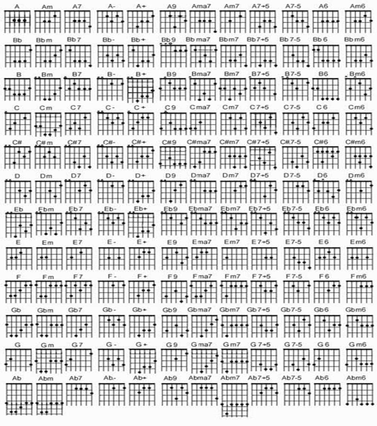 Cara Mudah Belajar Memainkan Gitar: Cara Mudah Belajar