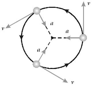 Arah vektor kecepatan dan percepatan pada gerak melingkar.