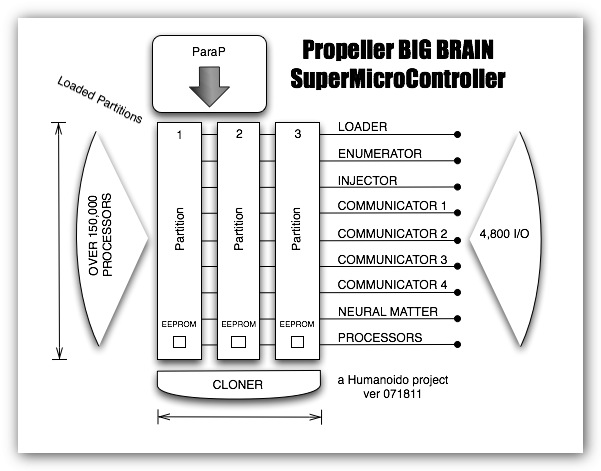 BIG BRAIN: Propeller Supercomputer