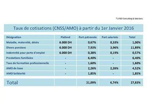 augmentation de taux de cotisation de l'AMO