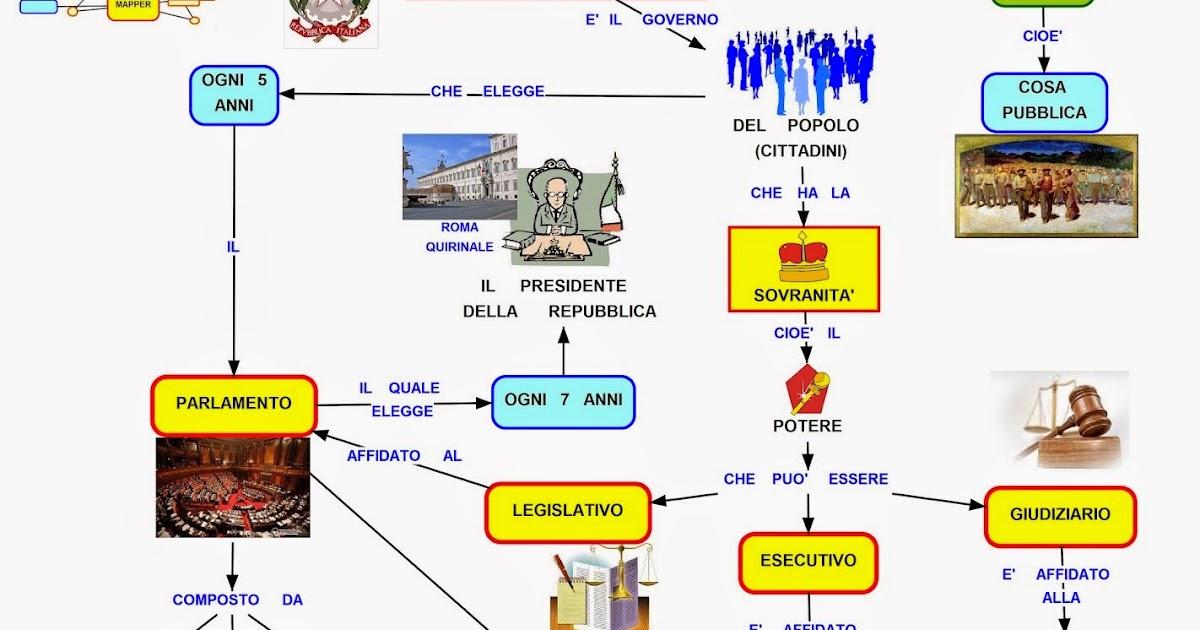 mappa concettuale repubblica italiana