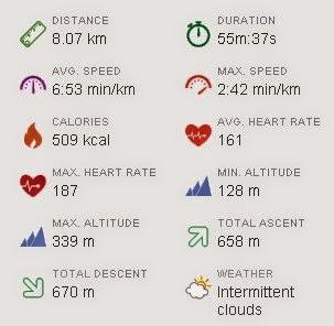 Пульс, расстояние тренировки