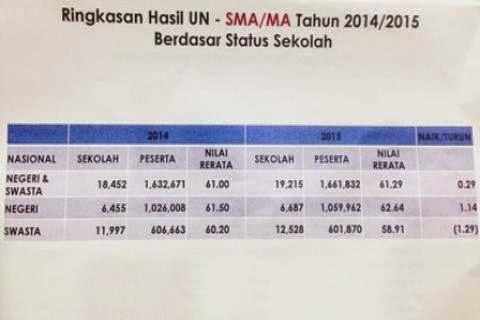 Nilai Hasil UN SMA 2015