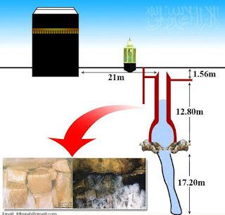 Sejarah Air Zamzam