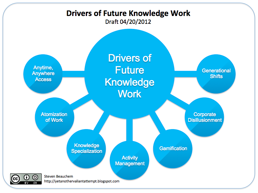 Drivers of Future Knowledge Work