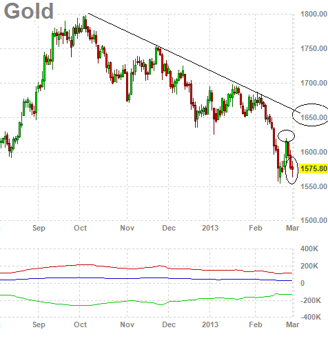 2 year gold chart