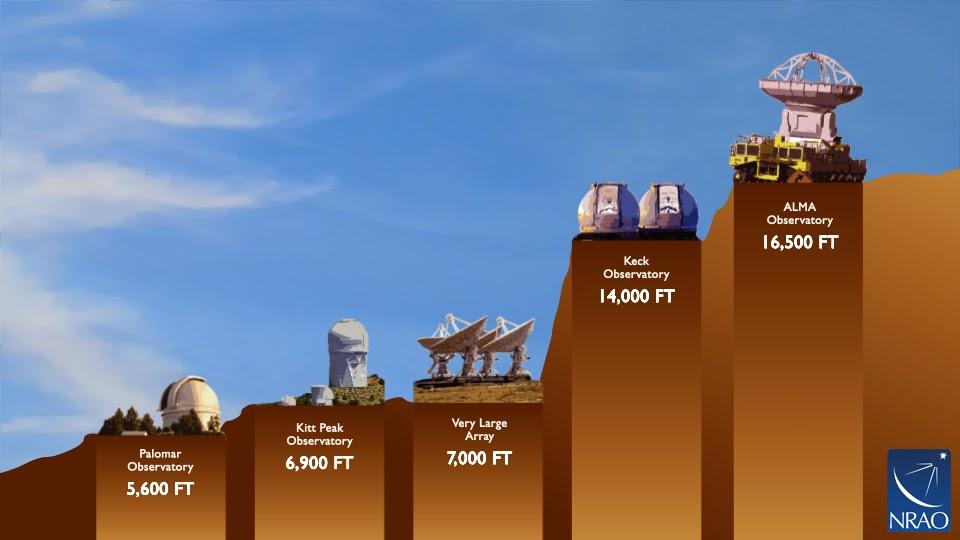 Teleskop terbesar sekaligus termahal tertinggi dan terkuat di