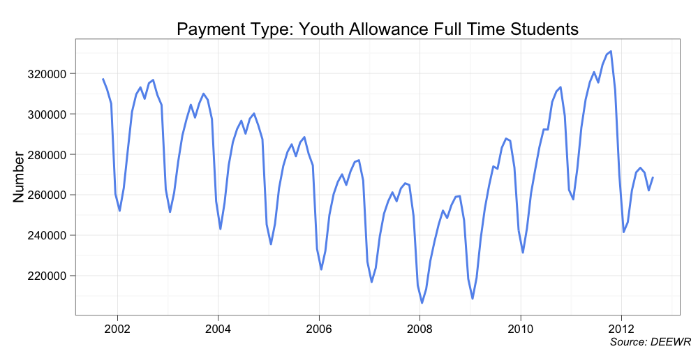 how to get youth allowance from centrelink