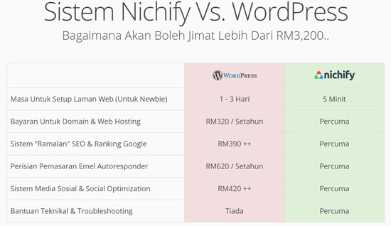 Tawaran Bina Laman Web Affiliate Mudah Tapi Power