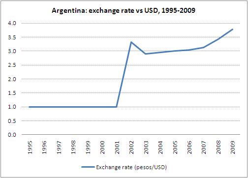 the argentine economic crisis 1999 2002 essay