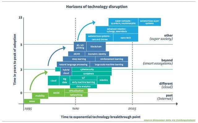 Horizons of technology disruption