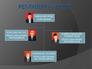 Pentadbir SKIP2