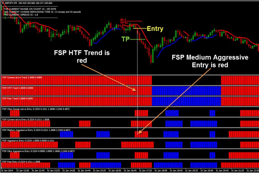 Effective forex trading system
