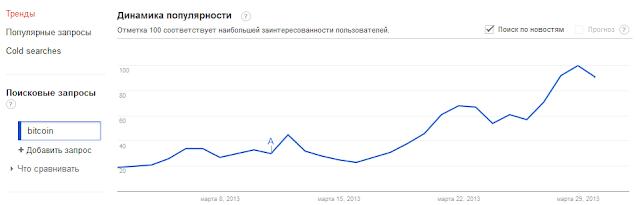 поиски слова bitcoin в google