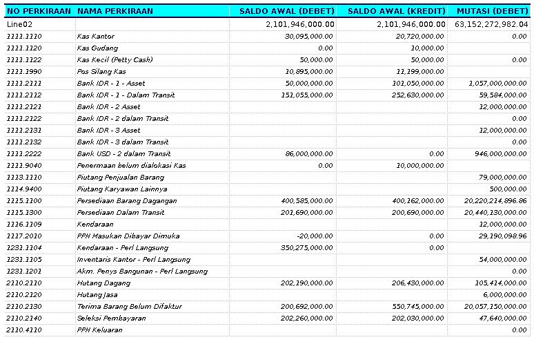 Www Adempiere Web Id Financial Reports Laporan Akuntansi Di Adempiere