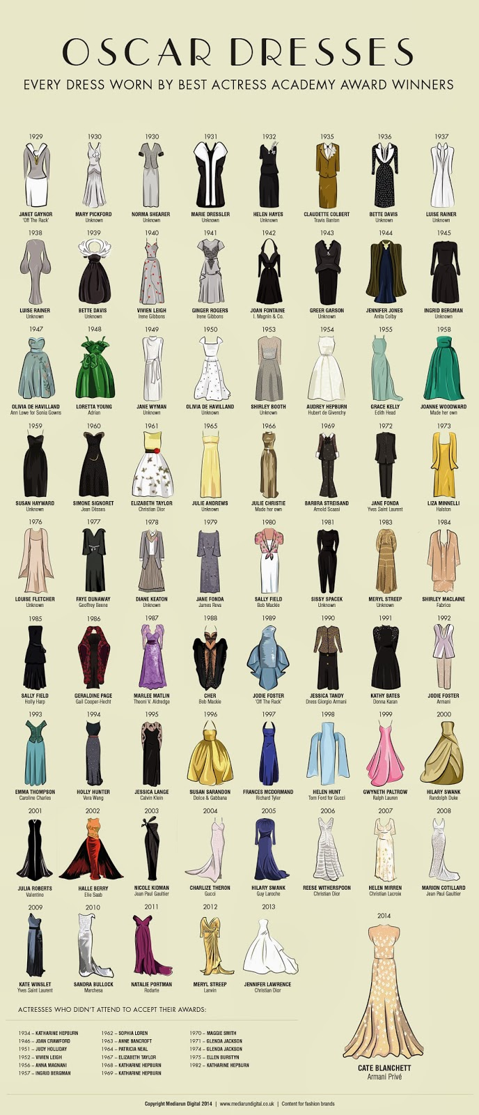 oscars, awards, red carpet, gowns, media run, illustrations, best actress, designer, dresses, fashion, style, celebrities