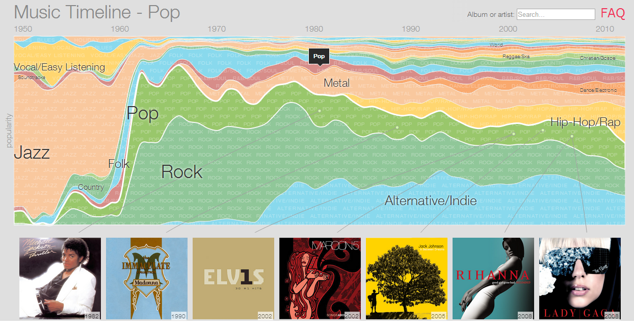 google bigpicture music timeline
