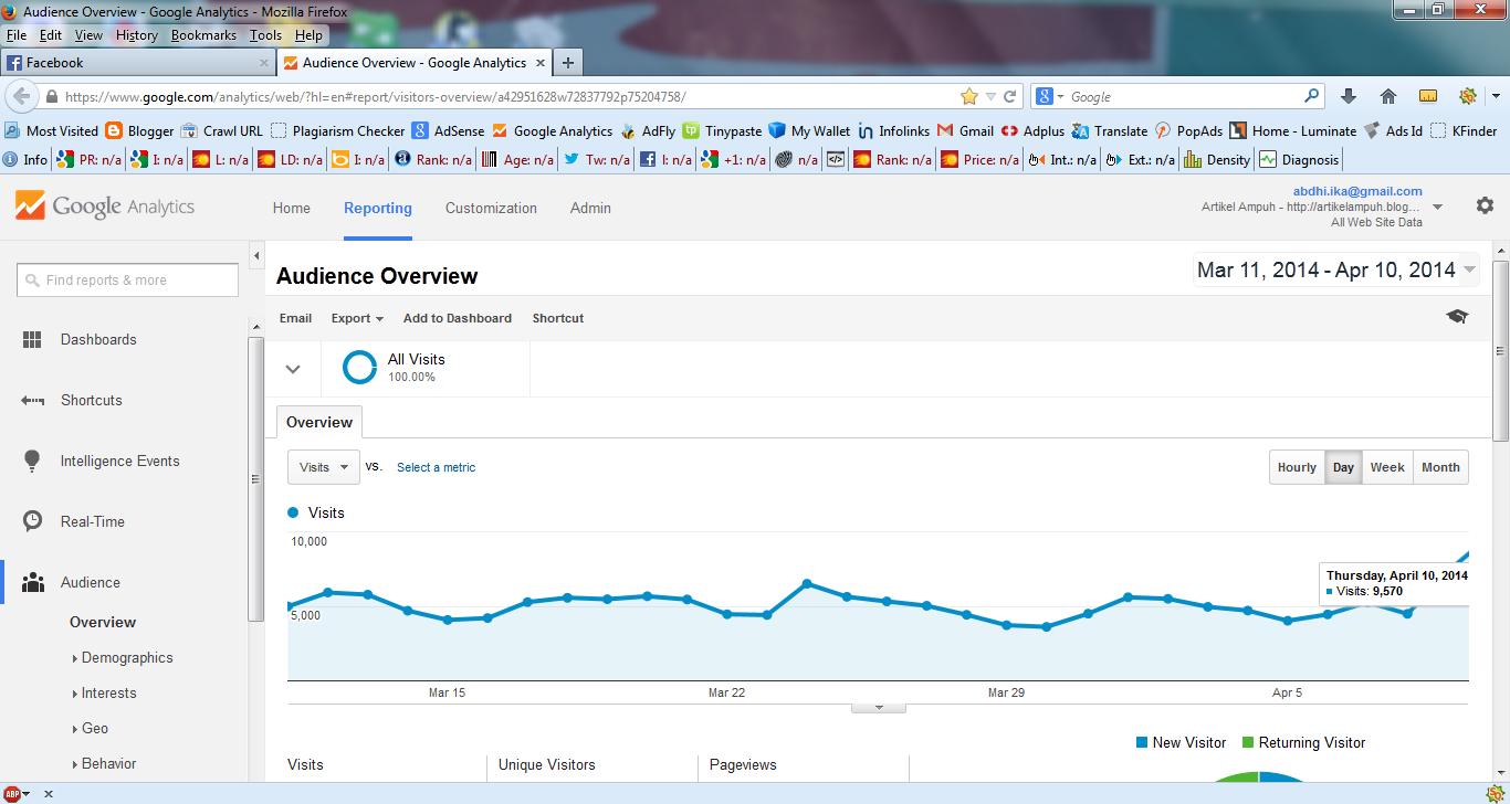 Cara Mendapatkan Traffic Untuk Blog Baru