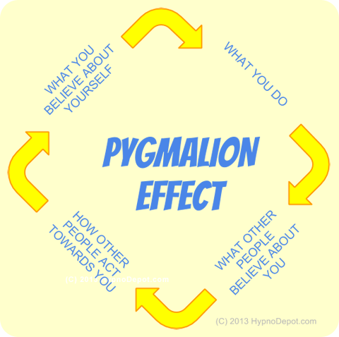 rosenthal and the pygmalion effect Rosenthal and jacobson publish pygmalion in the classroom in the classroom: teacher expectation and pupils the term 'pygmalion effect' from a.