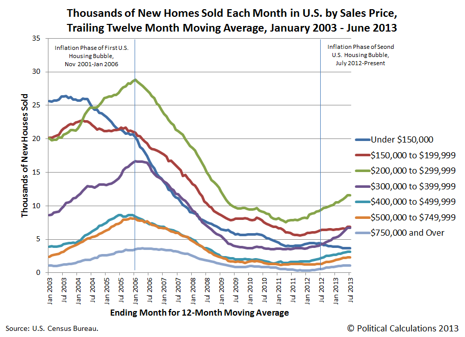 Thousands of New Homes Sold in U.S. Each Month by Sales Prices, Trailing Twelve Month Moving Average, January 2003 through June 2013