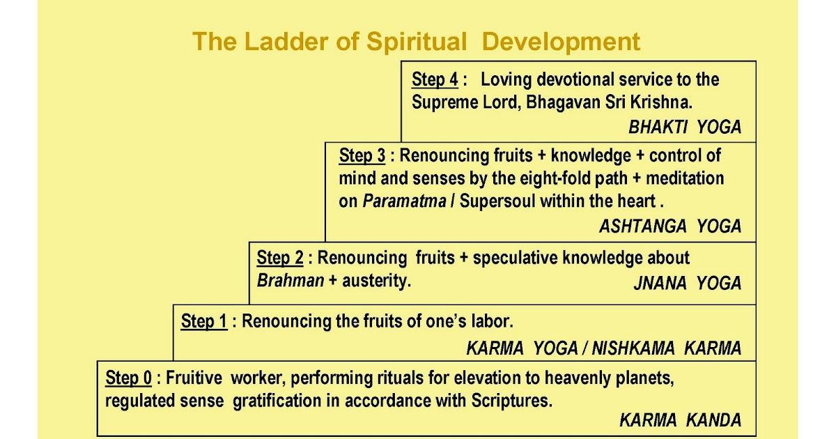 an essay on bhakti yoga The path of love – bhakti yoga the path of meditation – raja yoga the path of knowledge – jnana yoga  the path of knowledge – jnana yoga.