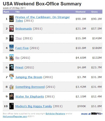 Weekend Box Office, Pirates of the Caribbean 4, Bridesmaids, Thor
