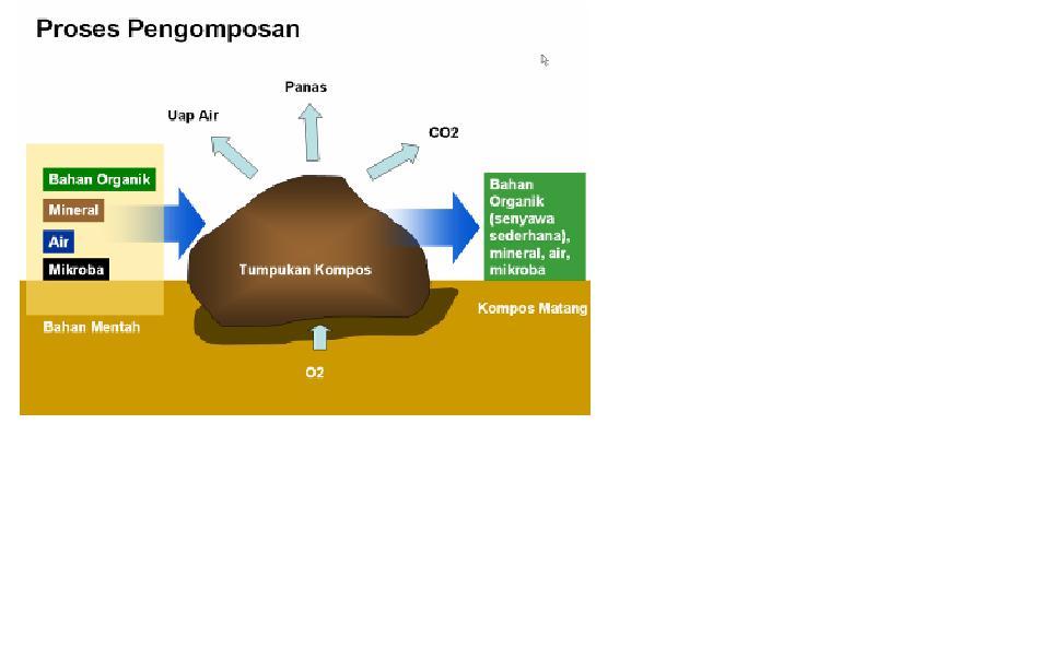 Gambar 1. proses umum pengomposan limbah padat organik