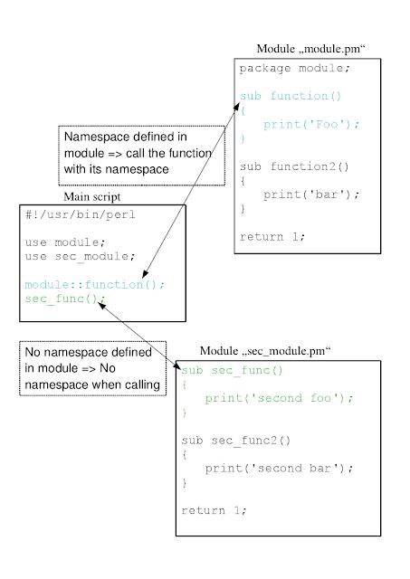 Módulos de Perl