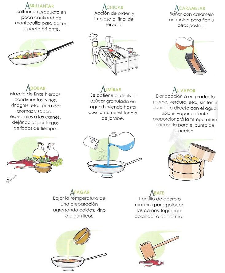Vocabulario Cocina | Los Secretos De Un Chef Vocabulario Tecnico Gastronomico